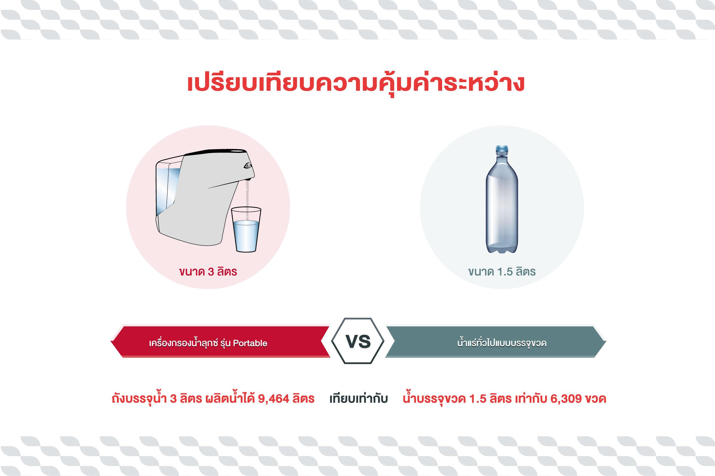 เปรียบเทียบการซื้อเครื่องกรองน้ำดื่มกับซื้อน้ำขวดกับแบบไหนดีกว่ากัน ?